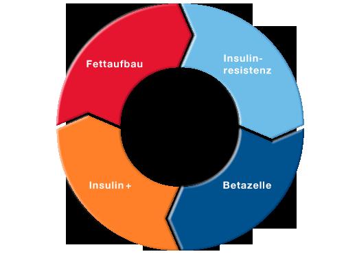 praediabetes.png